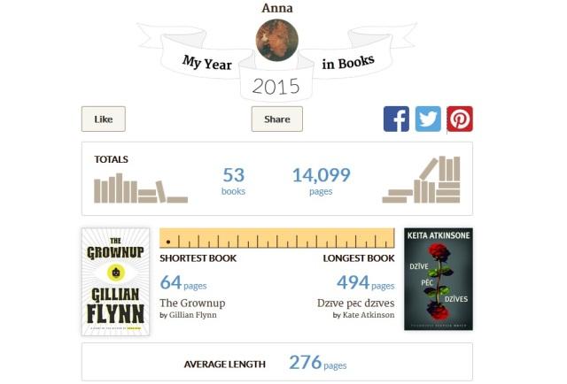 Grāmatas 2015 Goodreads